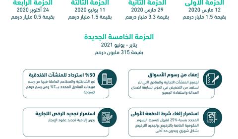 بتوجيهات محمد بن راشد.. دبي ترفع قيمة حزمة الحوافز الاقتصادية إلى 7.1 مليار درهم