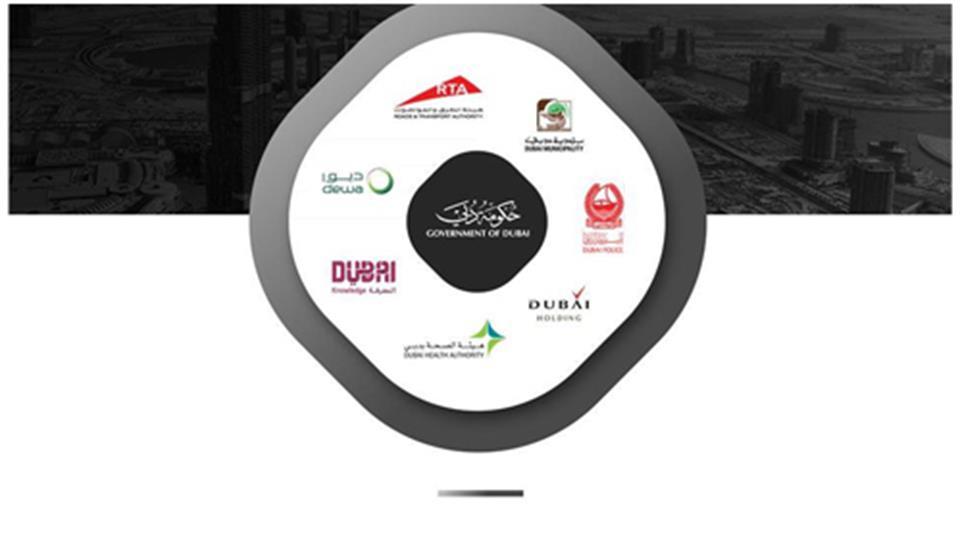 الشيخ حمدان المبادرات - مبادرة مسرعات دبي المستقبل