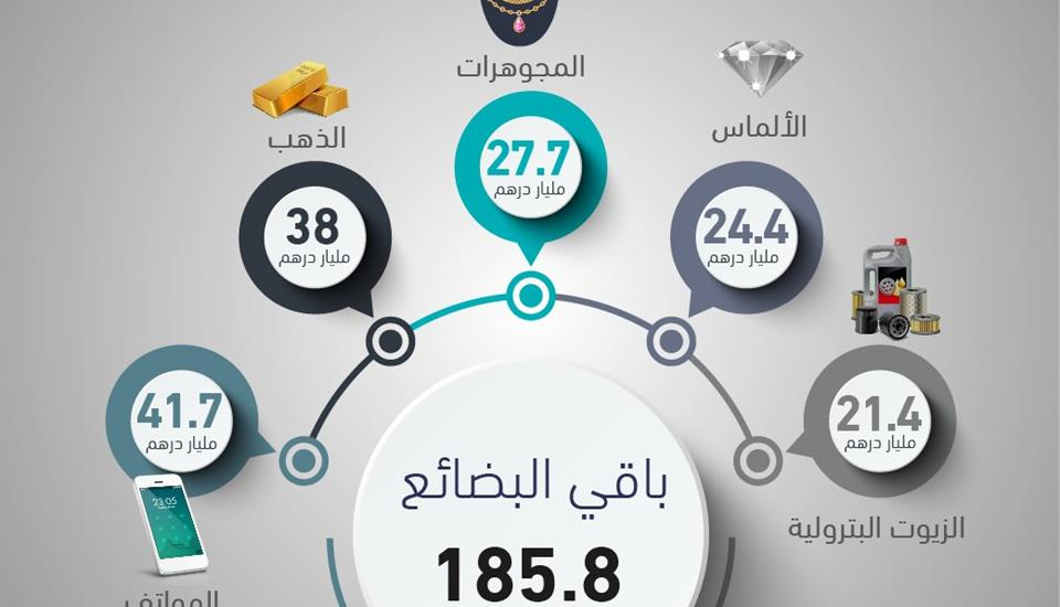 حمدان بن محمد يطلع على تقرير تجارة دبي الخارجية غير النفطية