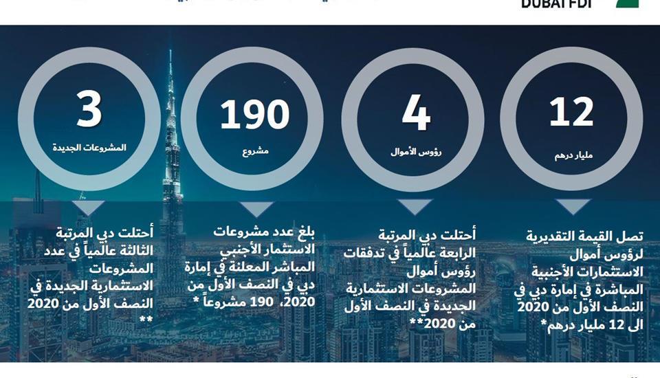 حمدان بن محمد: دبي تواصل صدارتها الإقليمية والعالمية في جذب الاستثمار الأجنبي المباشر
