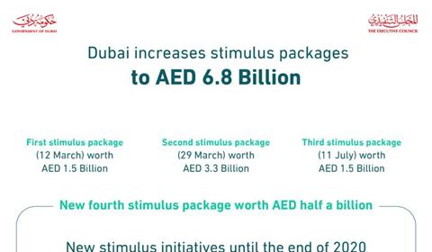 Hamdan bin Mohammed launches AED500 million economic stimulus package